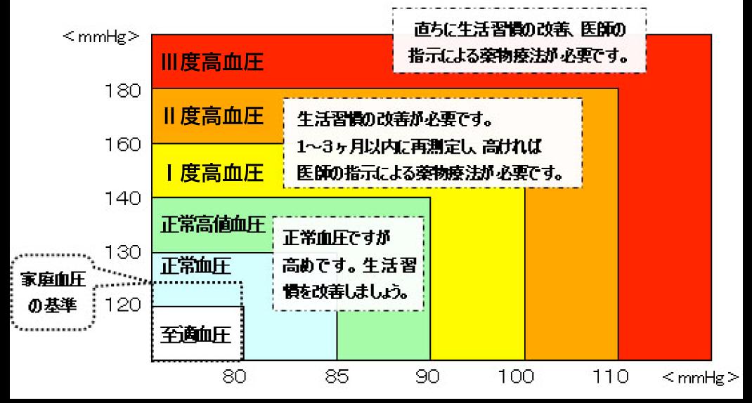 血圧の分類 説明図